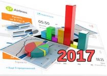 Статистика минимальных цен на авиабилеты. Летний сезон 2017 года.