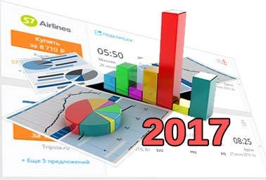 Статистика цен на авиабилеты 2017 год