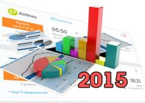 Статистика минимальных цен на авиабилеты. Летний сезон 2015 года.