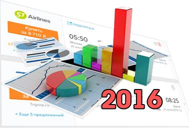 Статистика минимальных цен на авиабилеты. Летний сезон 2016 года.